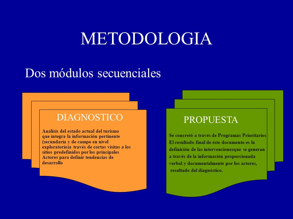 METODOLOGIA Dos módulos secuenciales Análisis del estado actual del turismo que integra la información pertinente (secundaria y de campo en nivel expl