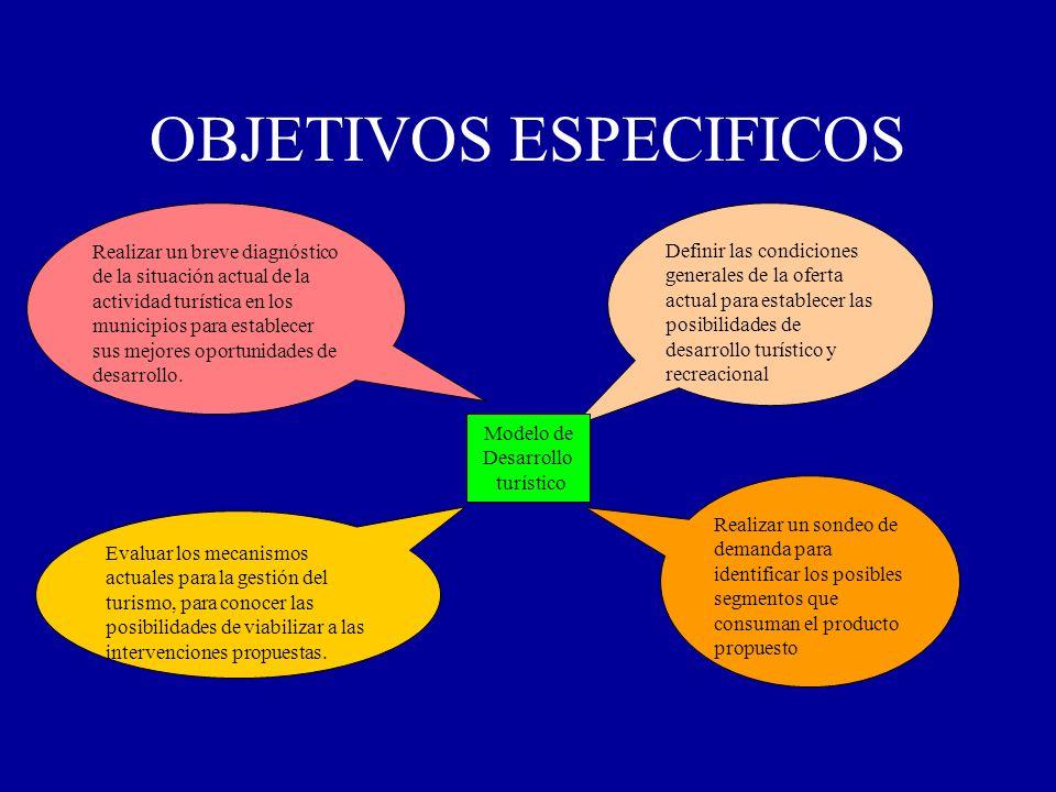 OBJETIVOS ESPECIFICOS Realizar un breve diagnóstico de la situación actual de la actividad turística en los municipios para establecer sus mejores opo