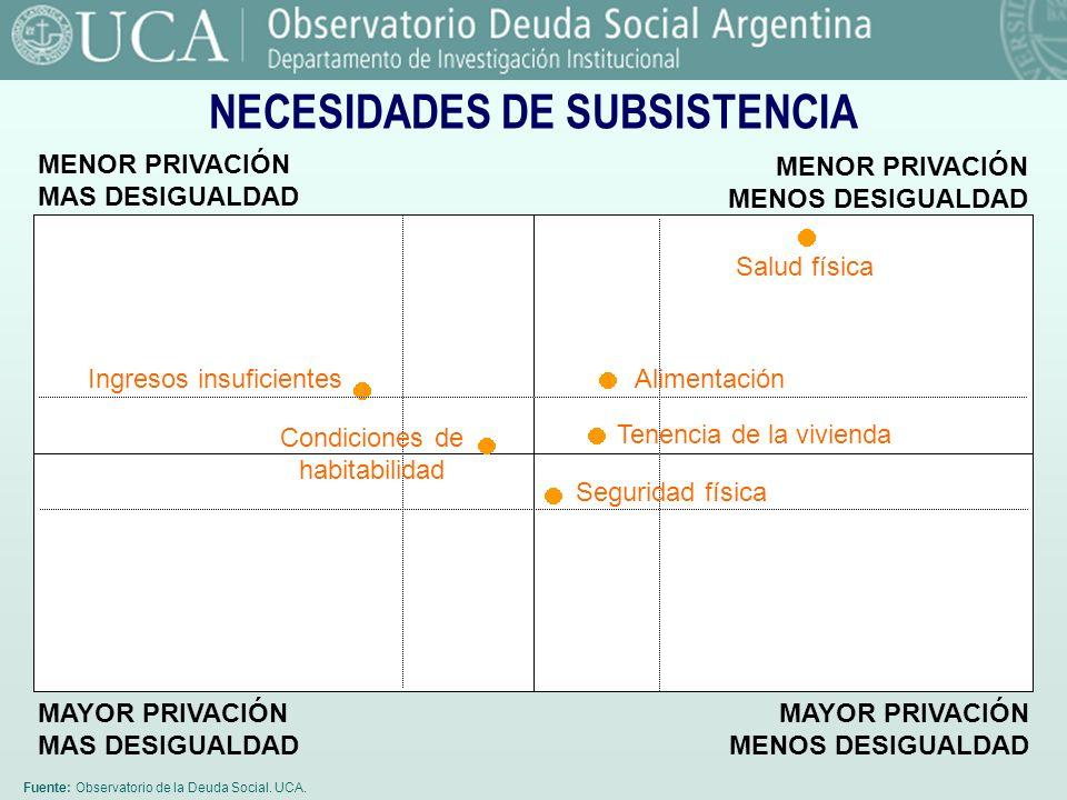 Fuente: Observatorio de la Deuda Social. UCA. NECESIDADES DE SUBSISTENCIA MENOR PRIVACIÓN MAS DESIGUALDAD MENOR PRIVACIÓN MENOS DESIGUALDAD MAYOR PRIV