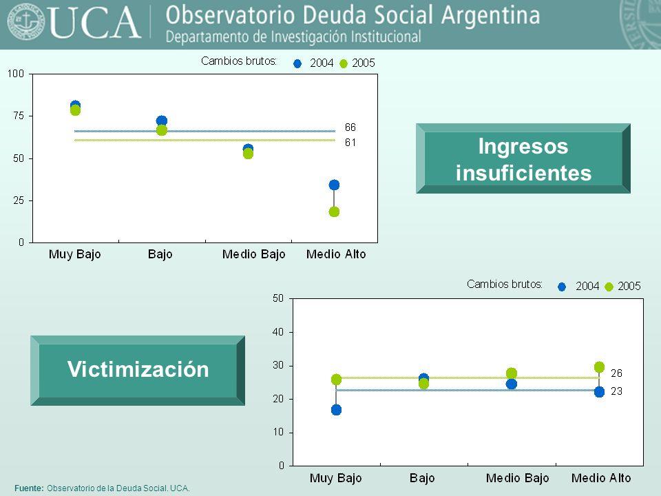 Fuente: Observatorio de la Deuda Social. UCA. Ingresos insuficientes Victimización