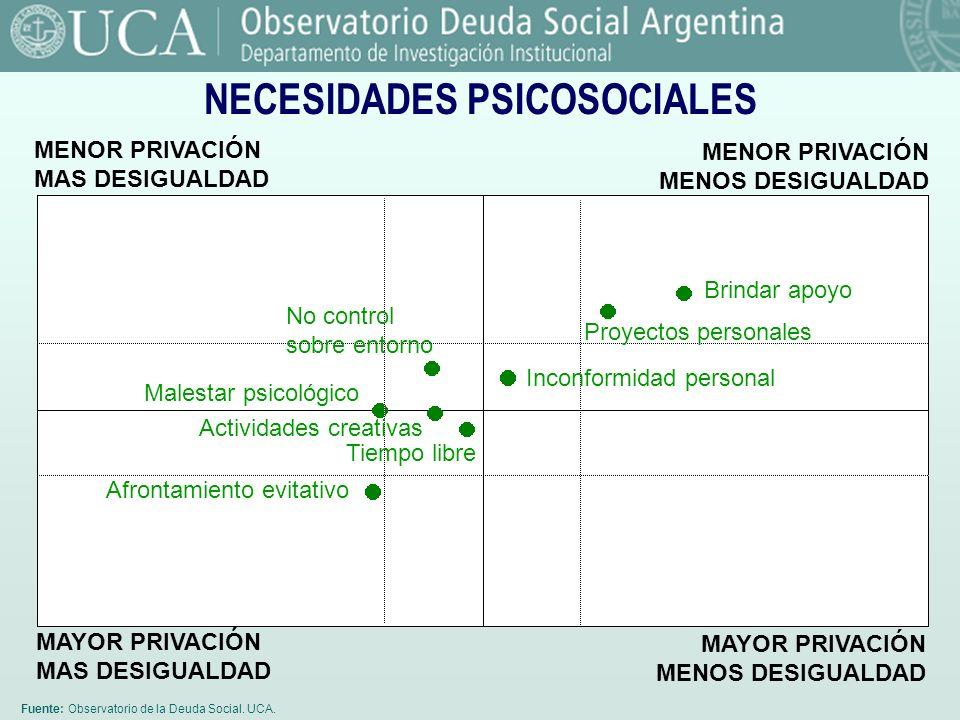 Fuente: Observatorio de la Deuda Social. UCA. NECESIDADES PSICOSOCIALES MENOR PRIVACIÓN MAS DESIGUALDAD MENOR PRIVACIÓN MENOS DESIGUALDAD MAYOR PRIVAC