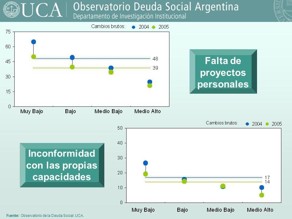 Fuente: Observatorio de la Deuda Social. UCA. Falta de proyectos personales Inconformidad con las propias capacidades