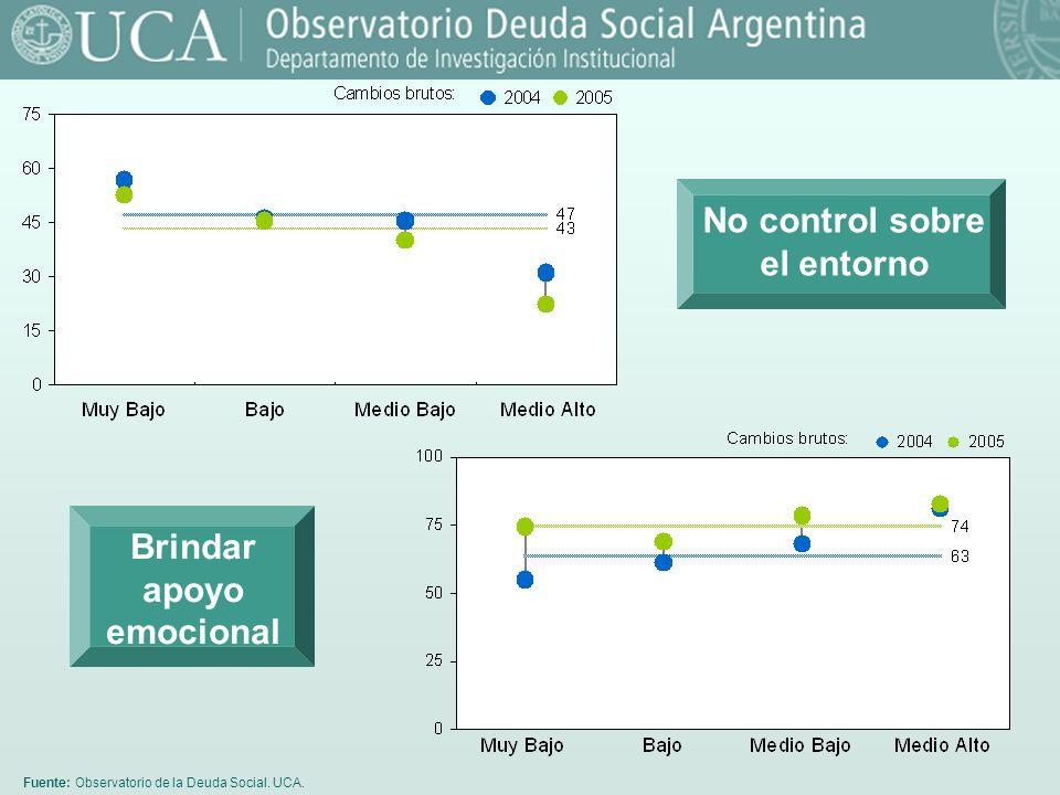 Fuente: Observatorio de la Deuda Social. UCA. No control sobre el entorno Brindar apoyo emocional