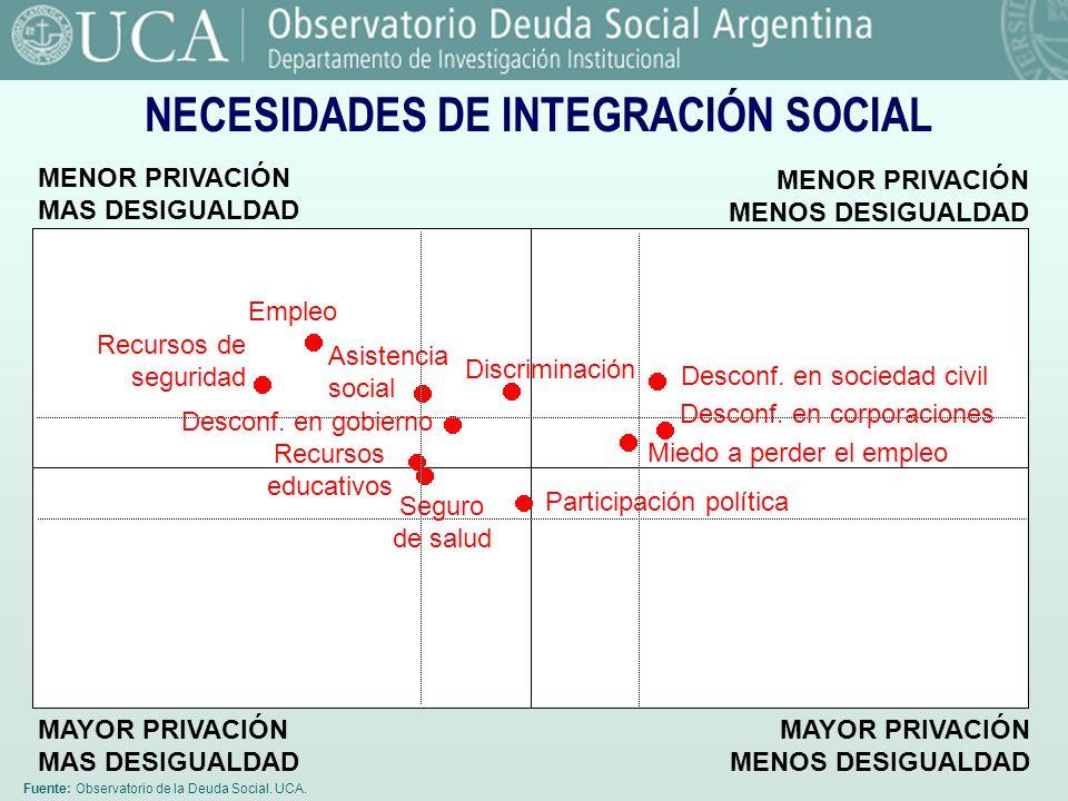 Fuente: Observatorio de la Deuda Social. UCA. NECESIDADES DE INTEGRACIÓN SOCIAL MENOR PRIVACIÓN MAS DESIGUALDAD MENOR PRIVACIÓN MENOS DESIGUALDAD MAYO