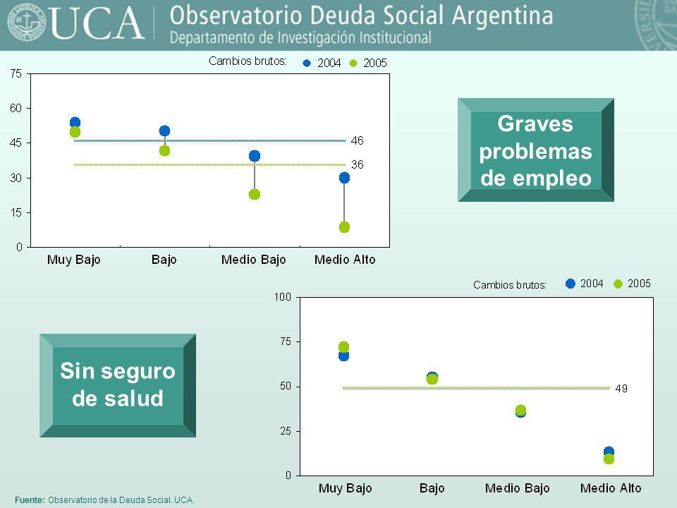 Fuente: Observatorio de la Deuda Social. UCA. Graves problemas de empleo Sin seguro de salud