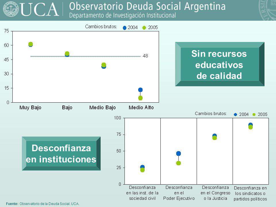 Fuente: Observatorio de la Deuda Social. UCA. Desconfianza en instituciones Sin recursos educativos de calidad