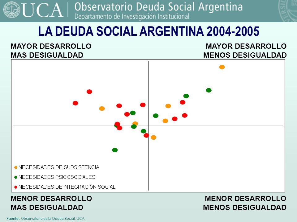 Fuente: Observatorio de la Deuda Social. UCA. LA DEUDA SOCIAL ARGENTINA 2004-2005 MAYOR DESARROLLO MAS DESIGUALDAD MAYOR DESARROLLO MENOS DESIGUALDAD