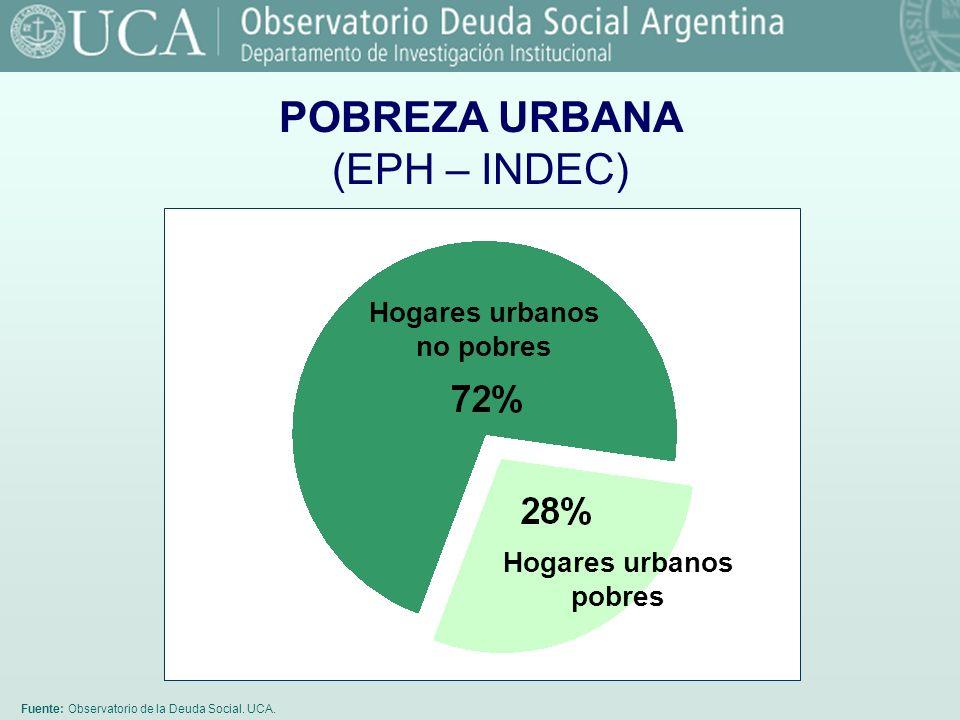 Fuente: Observatorio de la Deuda Social. UCA. POBREZA URBANA (EPH – INDEC) Hogares urbanos no pobres Hogares urbanos pobres