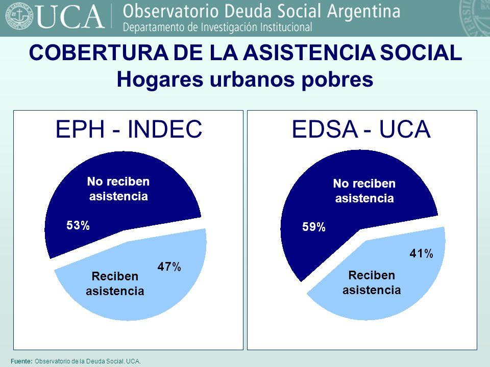 Fuente: Observatorio de la Deuda Social. UCA. COBERTURA DE LA ASISTENCIA SOCIAL Hogares urbanos pobres EPH - INDEC No reciben asistencia Reciben asist