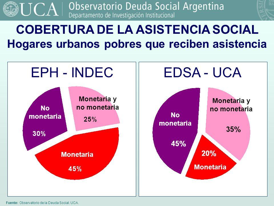 Fuente: Observatorio de la Deuda Social. UCA. COBERTURA DE LA ASISTENCIA SOCIAL Hogares urbanos pobres que reciben asistencia EDSA - UCA Monetaria y n