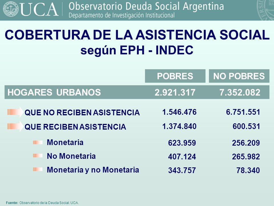 Fuente: Observatorio de la Deuda Social. UCA. COBERTURA DE LA ASISTENCIA SOCIAL según EPH - INDEC HOGARES URBANOS 2.921.317 7.352.082 256.209 265.982