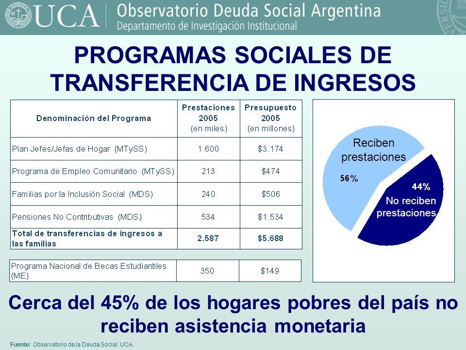 Fuente: Observatorio de la Deuda Social. UCA. PROGRAMAS SOCIALES DE TRANSFERENCIA DE INGRESOS Cerca del 45% de los hogares pobres del país no reciben