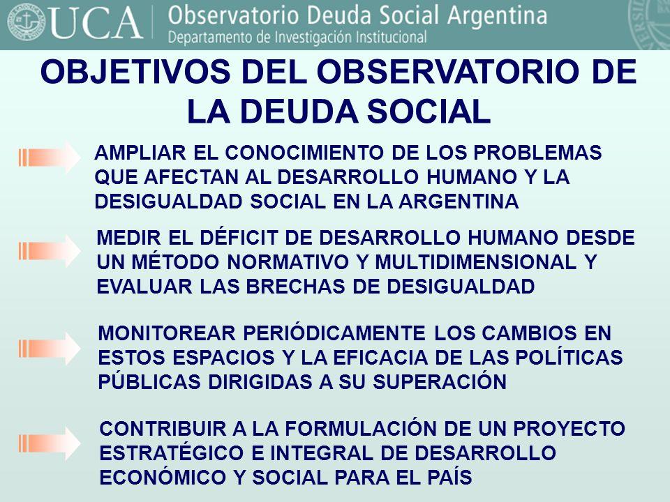 Fuente: Observatorio de la Deuda Social. UCA. OBJETIVOS DEL OBSERVATORIO DE LA DEUDA SOCIAL MEDIR EL DÉFICIT DE DESARROLLO HUMANO DESDE UN MÉTODO NORM