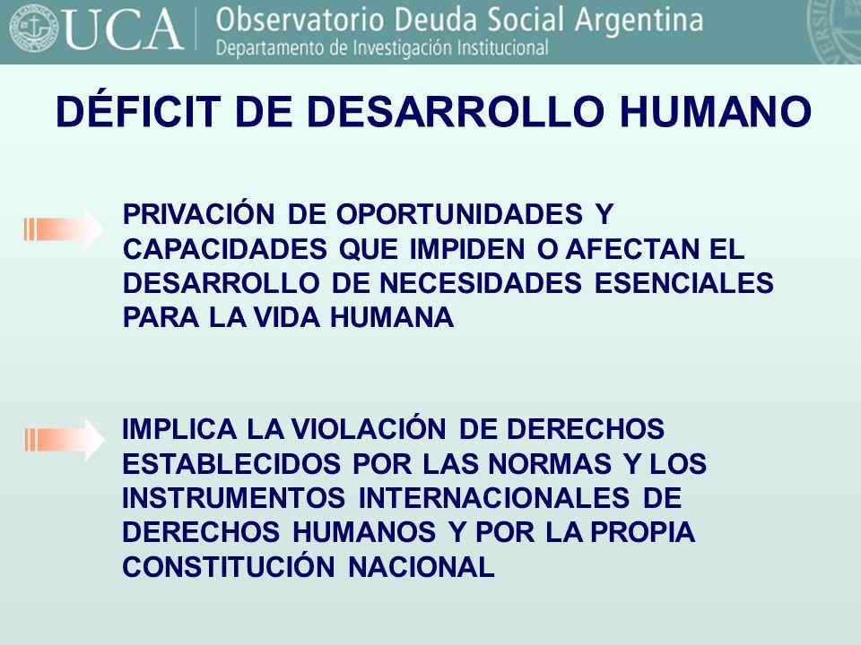 Fuente: Observatorio de la Deuda Social. UCA. DÉFICIT DE DESARROLLO HUMANO PRIVACIÓN DE OPORTUNIDADES Y CAPACIDADES QUE IMPIDEN O AFECTAN EL DESARROLL