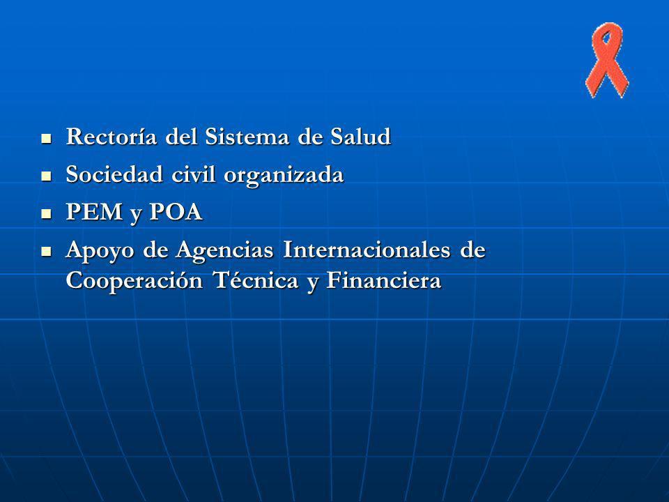 Rectoría del Sistema de Salud Rectoría del Sistema de Salud Sociedad civil organizada Sociedad civil organizada PEM y POA PEM y POA Apoyo de Agencias