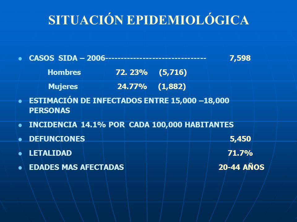 SITUACIÓN EPIDEMIOLÓGICA CASOS SIDA – 2006-------------------------------- 7,598 Hombres 72. 23% (5,716) Mujeres 24.77% (1,882) ESTIMACIÓN DE INFECTAD