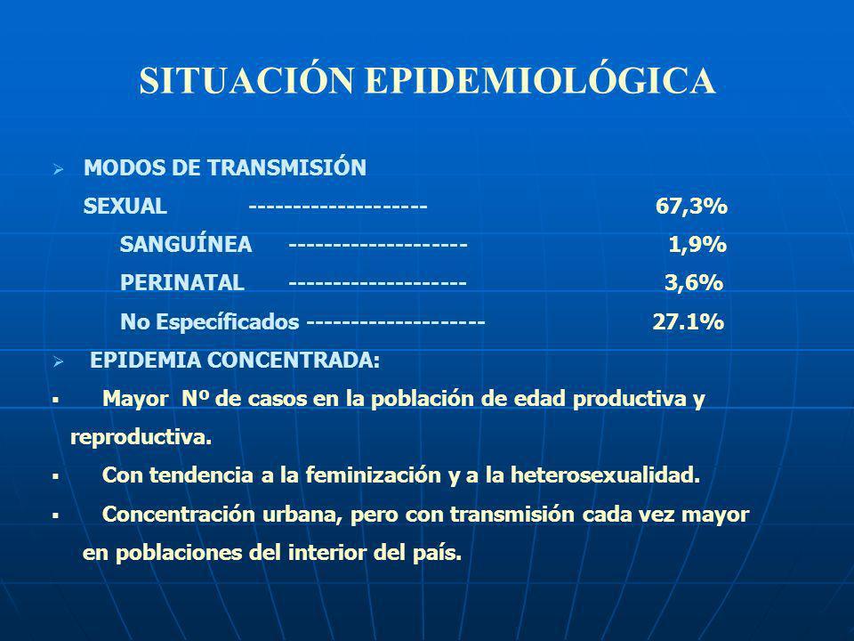 SITUACIÓN EPIDEMIOLÓGICA MODOS DE TRANSMISIÓN SEXUAL -------------------- 67,3% SANGUÍNEA -------------------- 1,9% PERINATAL -------------------- 3,6