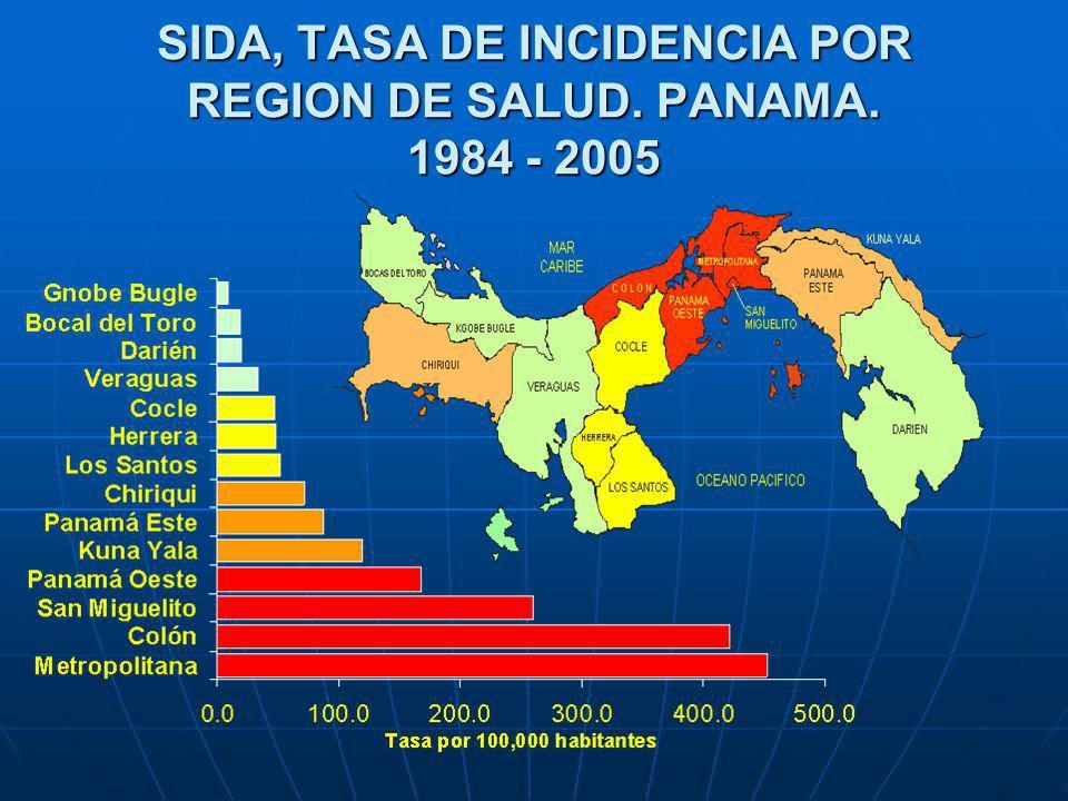 Tasa/100,000 habs (*) A diciembre 2004 Fuente: Plan Estratégico de VE de CA Tasa de incidencia acumulada de SIDA en Centroamérica* Tercera tasa de incidencia de SIDA en América Central y sexta en América Latina