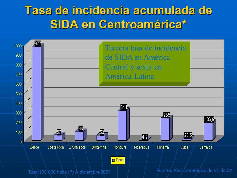 Tasa/100,000 habs (*) A diciembre 2004 Fuente: Plan Estratégico de VE de CA Tasa de incidencia acumulada de SIDA en Centroamérica* Tercera tasa de inc