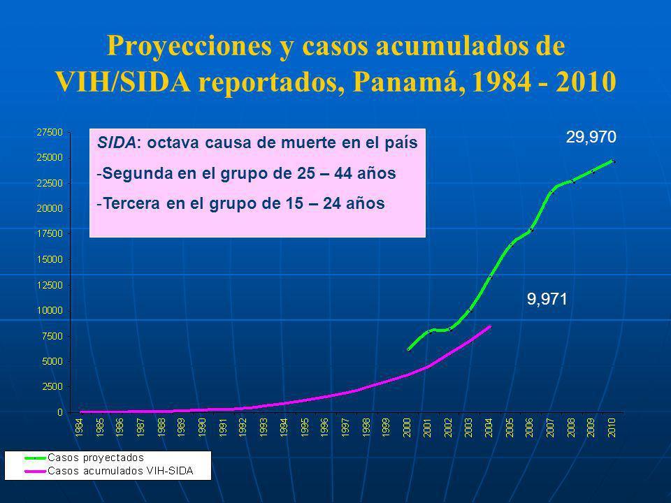 Proyecciones y casos acumulados de VIH/SIDA reportados, Panamá, 1984 - 2010 SIDA: octava causa de muerte en el país -Segunda en el grupo de 25 – 44 añ