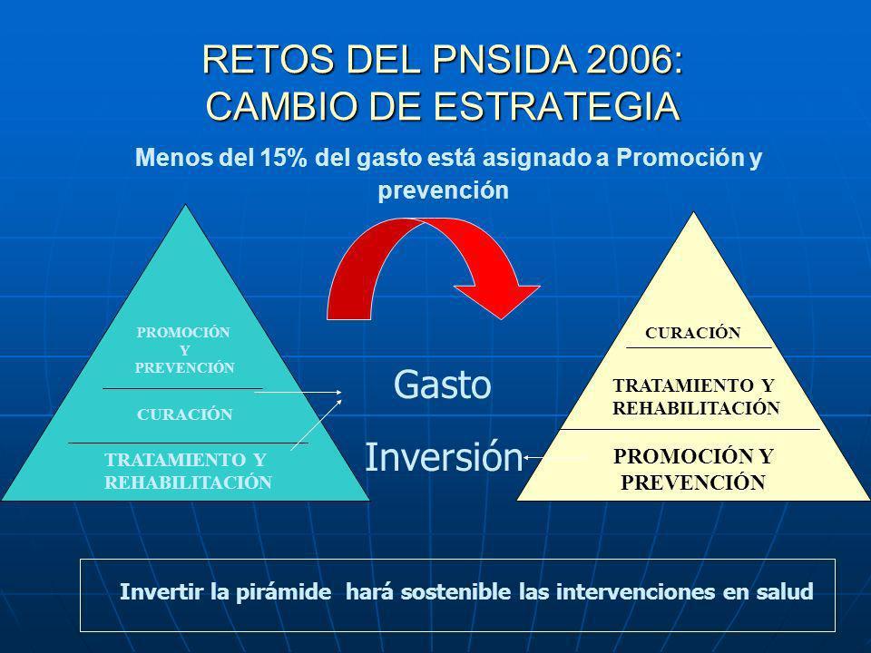 RETOS DEL PNSIDA 2006: CAMBIO DE ESTRATEGIA RETOS DEL PNSIDA 2006: CAMBIO DE ESTRATEGIA Menos del 15% del gasto está asignado a Promoción y prevención