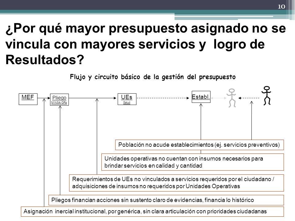 10 Pliego MINSA/GRs UEs Salud MEF Establ. Flujo y circuito básico de la gestión del presupuesto Asignación inercial institucional, por genérica, sin c