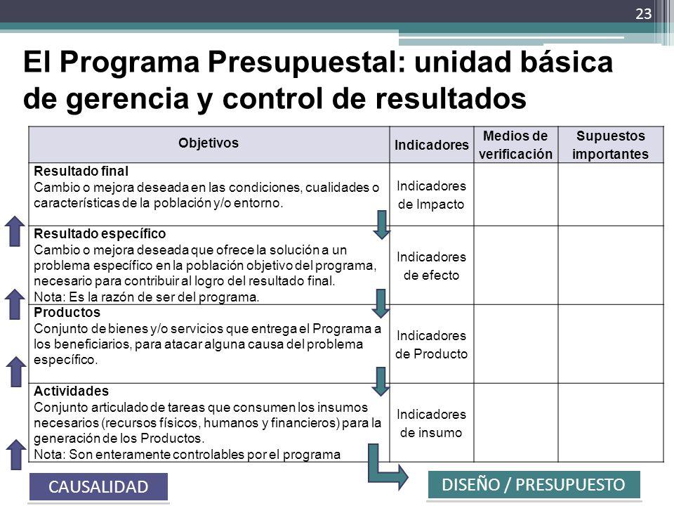 El Programa Presupuestal: unidad básica de gerencia y control de resultados Objetivos Indicadores Medios de verificación Supuestos importantes Resulta