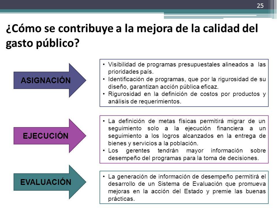 ¿Cómo se contribuye a la mejora de la calidad del gasto público? ASIGNACIÓN Visibilidad de programas presupuestales alineados a las prioridades país.