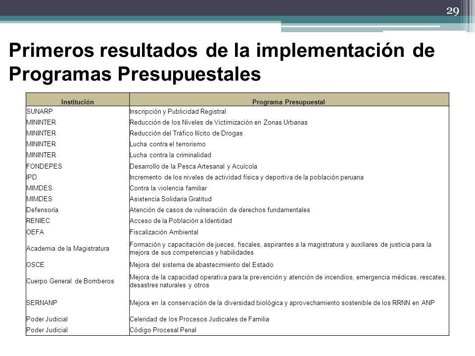 29 Primeros resultados de la implementación de Programas Presupuestales InstituciónPrograma Presupuestal SUNARPInscripción y Publicidad Registral MINI