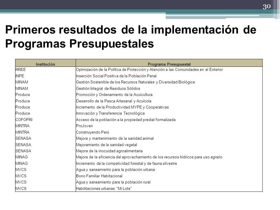 30 Primeros resultados de la implementación de Programas Presupuestales InstituciónPrograma Presupuestal RREEOptmización de la Política de Protección