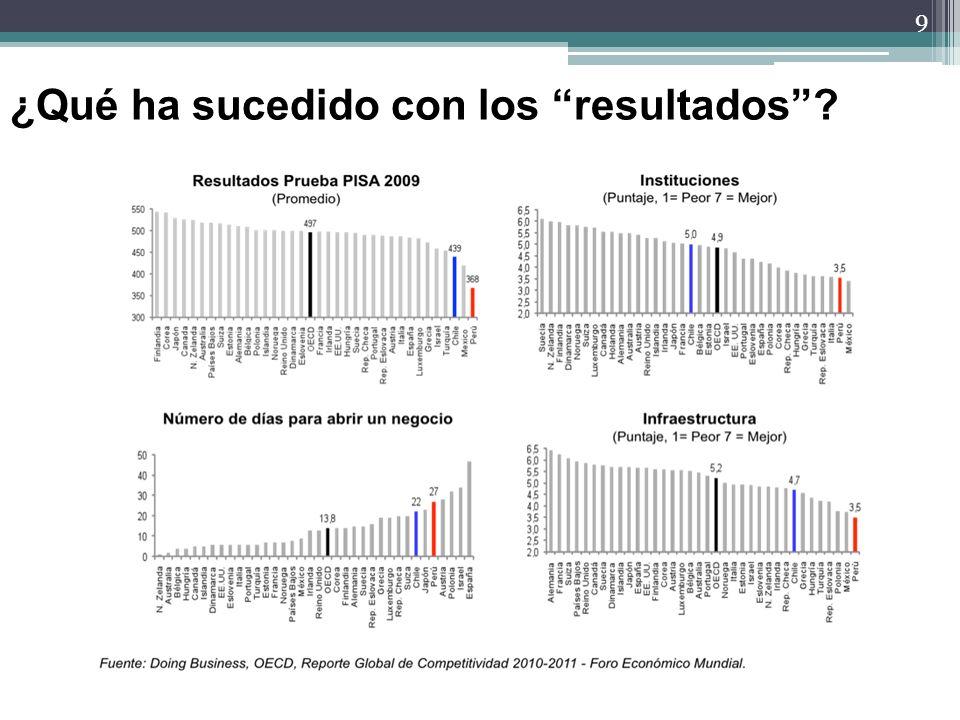 10 Pliego MINSA/GRs UEs Salud MEF Establ.