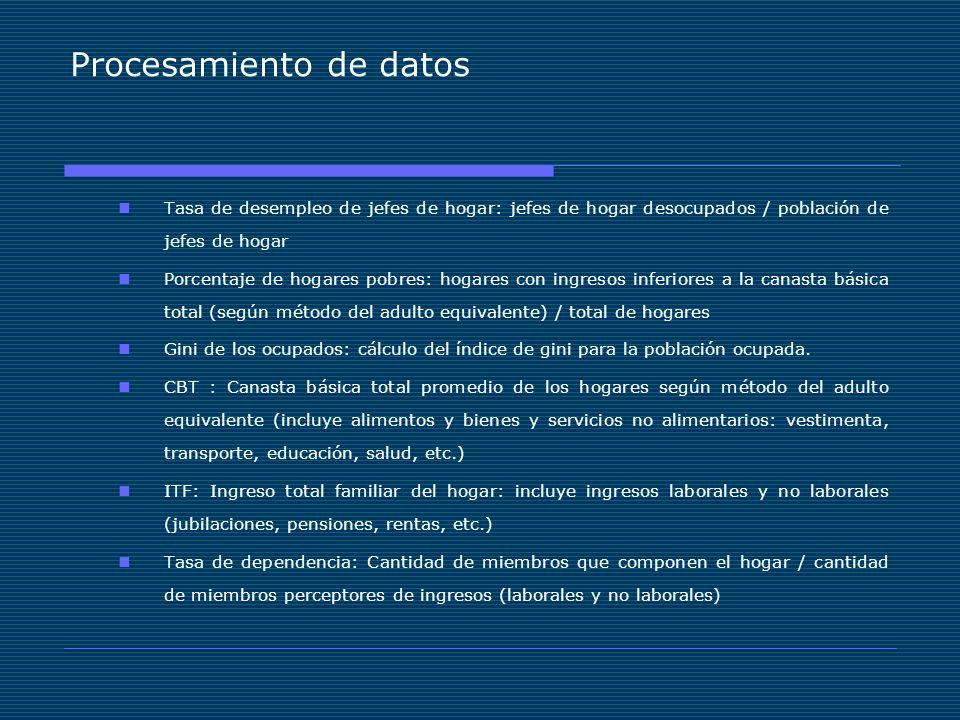 Procesamiento de datos Tasa de desempleo de jefes de hogar: jefes de hogar desocupados / población de jefes de hogar Porcentaje de hogares pobres: hog