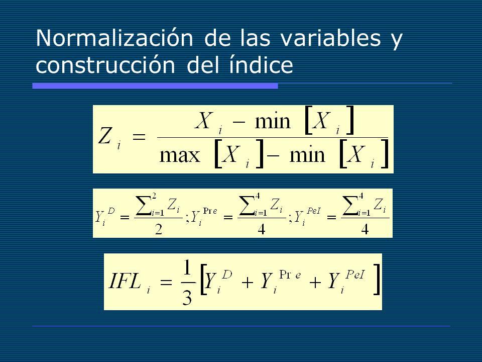 Normalización de las variables y construcción del índice