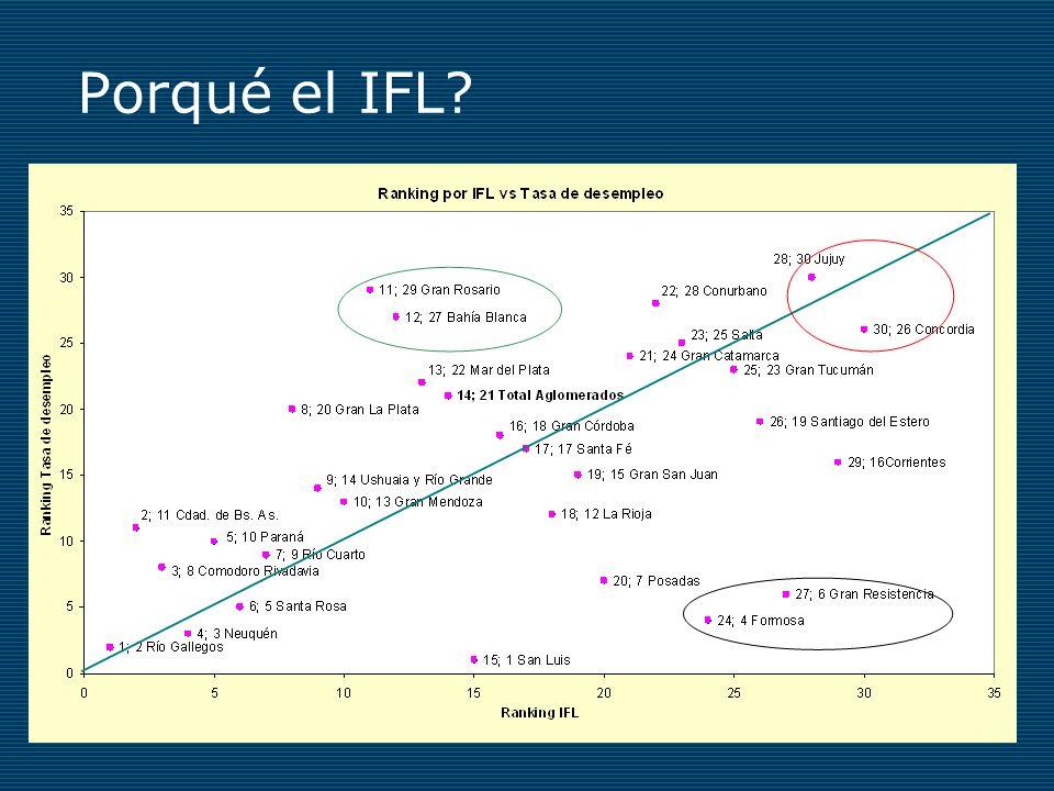 Porqué el IFL?