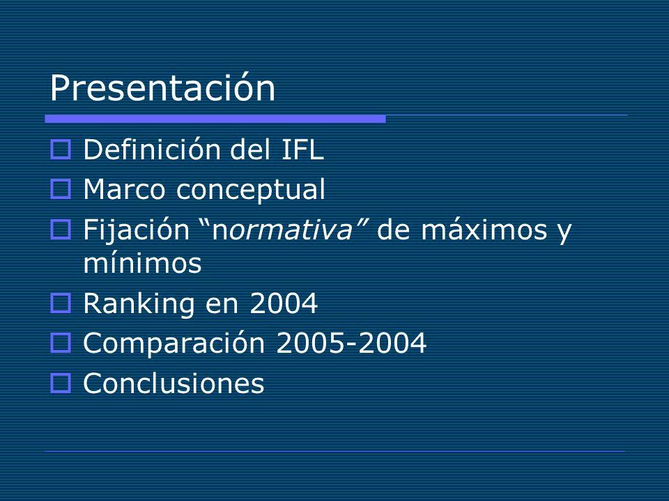 Presentación Definición del IFL Marco conceptual Fijación normativa de máximos y mínimos Ranking en 2004 Comparación 2005-2004 Conclusiones