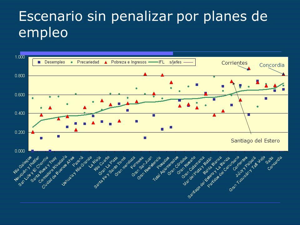 Escenario sin penalizar por planes de empleo Santiago del Estero Corrientes Concordia