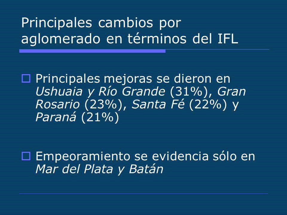 Principales cambios por aglomerado en términos del IFL Principales mejoras se dieron en Ushuaia y Río Grande (31%), Gran Rosario (23%), Santa Fé (22%) y Paraná (21%) Empeoramiento se evidencia sólo en Mar del Plata y Batán