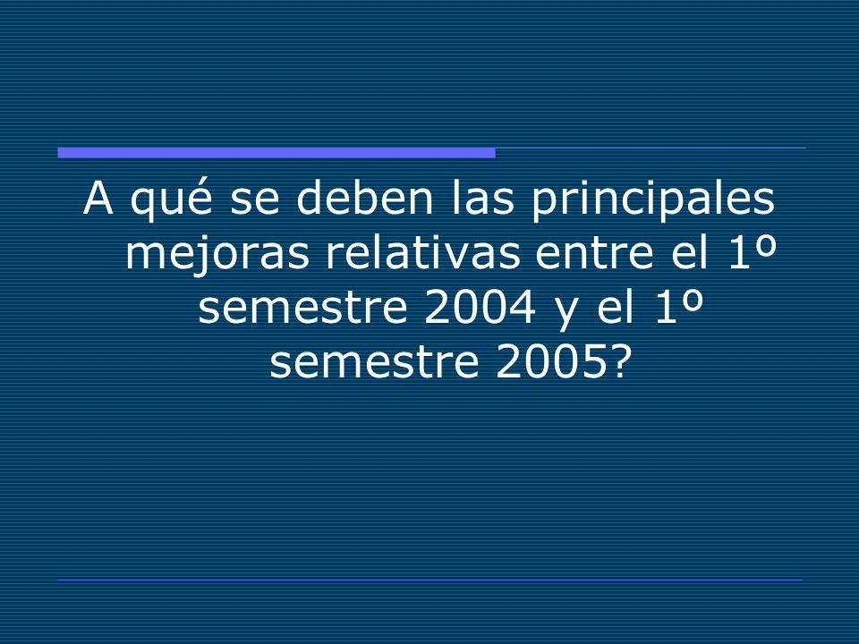 A qué se deben las principales mejoras relativas entre el 1º semestre 2004 y el 1º semestre 2005?