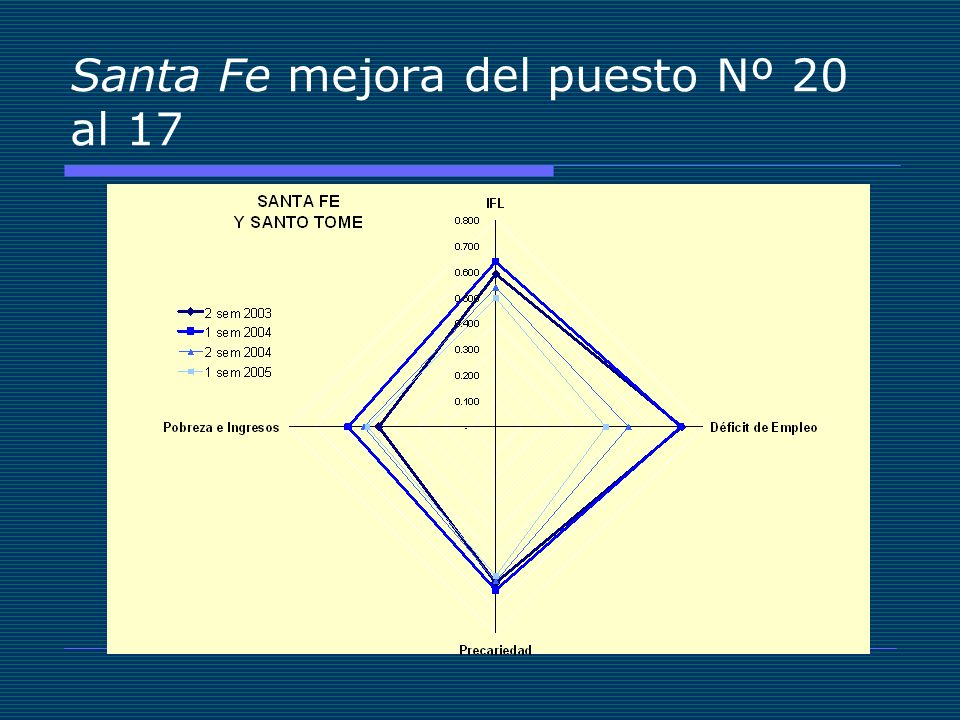 Santa Fe mejora del puesto Nº 20 al 17