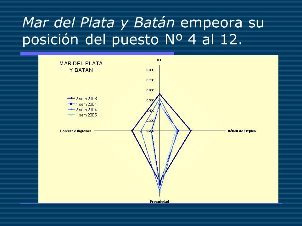 Mar del Plata y Batán empeora su posición del puesto Nº 4 al 12.