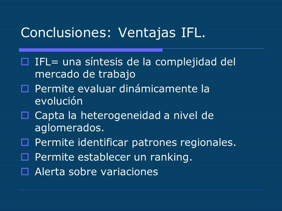 Conclusiones: Ventajas IFL. IFL= una síntesis de la complejidad del mercado de trabajo Permite evaluar dinámicamente la evolución Capta la heterogenei
