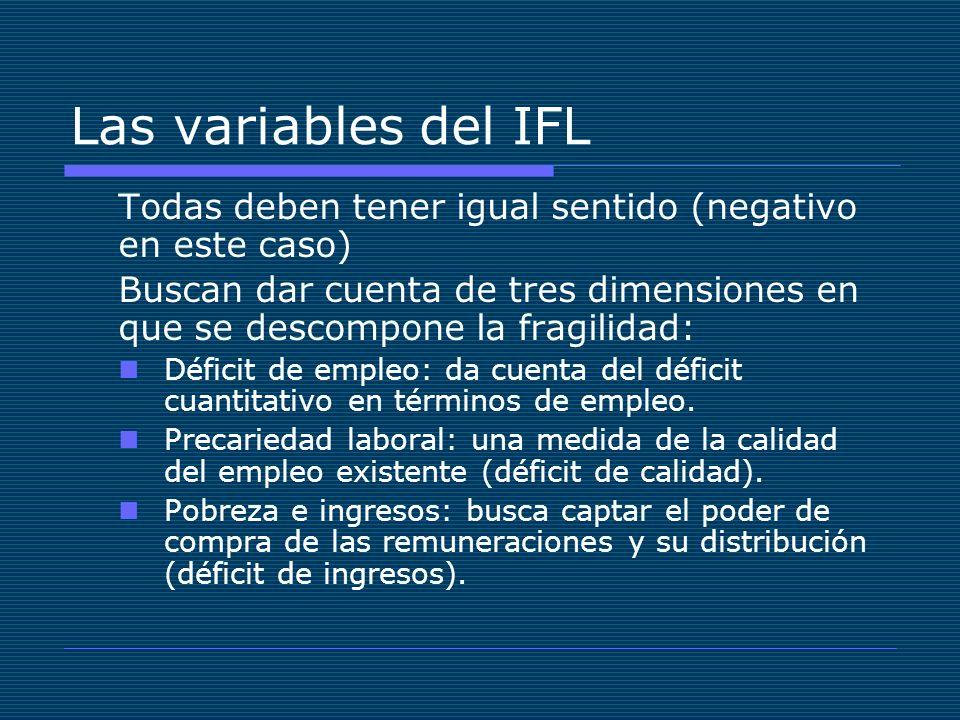 Las variables del IFL Todas deben tener igual sentido (negativo en este caso) Buscan dar cuenta de tres dimensiones en que se descompone la fragilidad: Déficit de empleo: da cuenta del déficit cuantitativo en términos de empleo.
