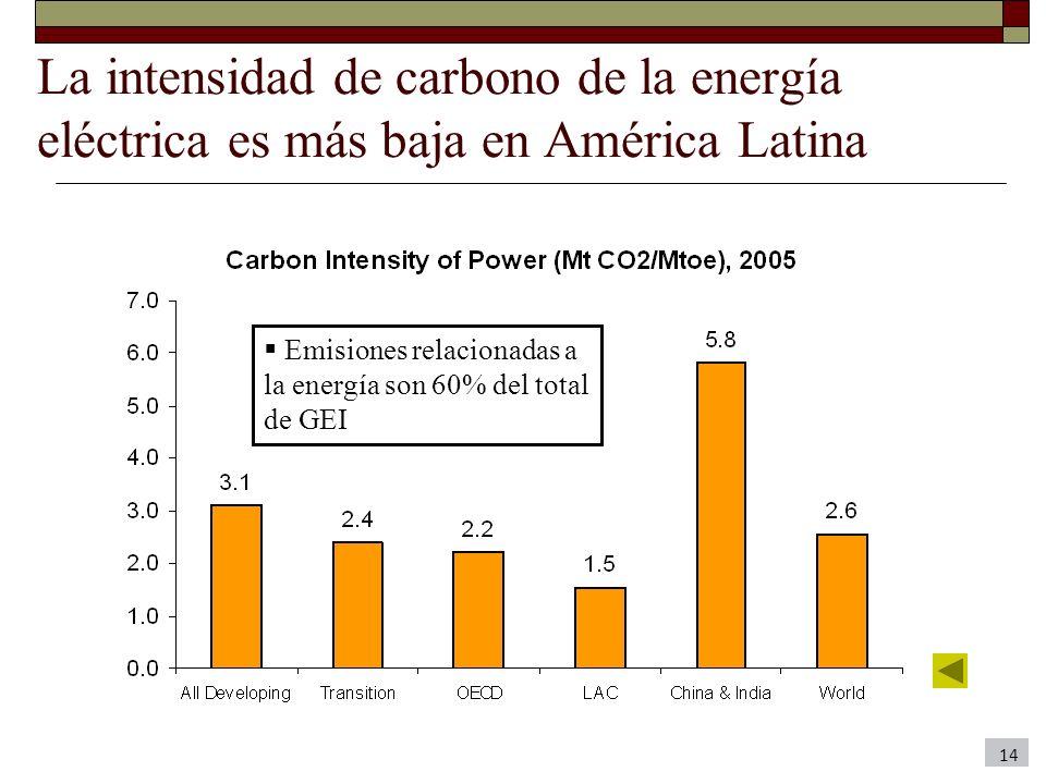 La intensidad de carbono de la energía eléctrica es más baja en América Latina 14 Emisiones relacionadas a la energía son 60% del total de GEI