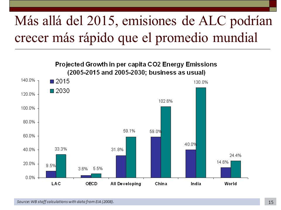 Más allá del 2015, emisiones de ALC podrían crecer más rápido que el promedio mundial Source: WB staff calculations with data from EIA (2008). 15