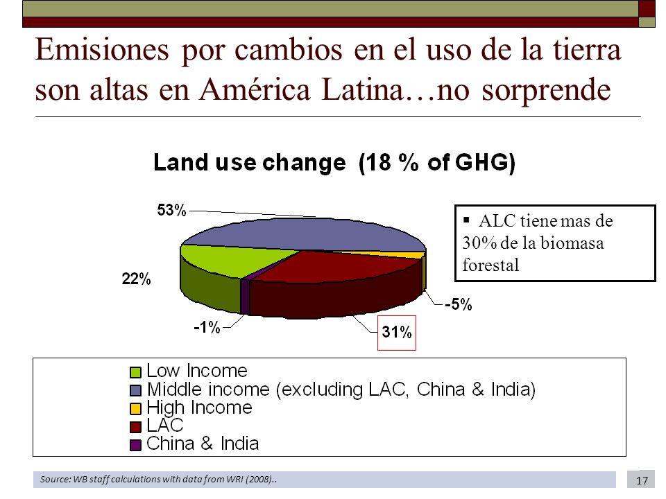 Emisiones por cambios en el uso de la tierra son altas en América Latina…no sorprende Source: WB staff calculations with data from WRI (2008).. 17 ALC