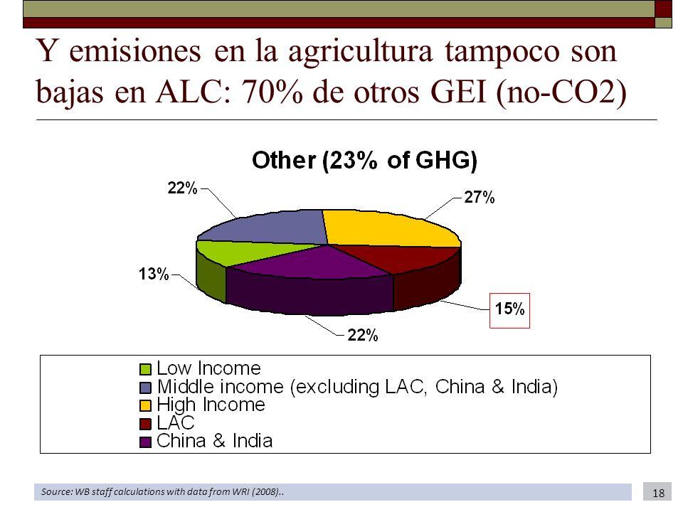 Y emisiones en la agricultura tampoco son bajas en ALC: 70% de otros GEI (no-CO2) Source: WB staff calculations with data from WRI (2008).. 18
