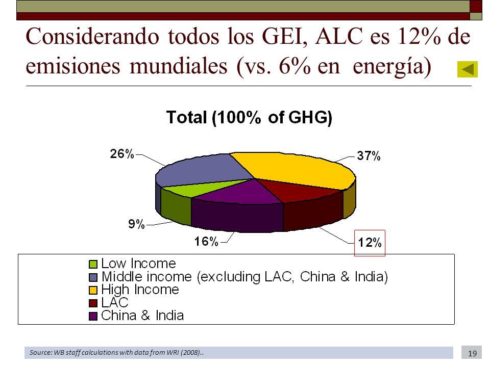 Considerando todos los GEI, ALC es 12% de emisiones mundiales (vs. 6% en energía) Source: WB staff calculations with data from WRI (2008).. 19