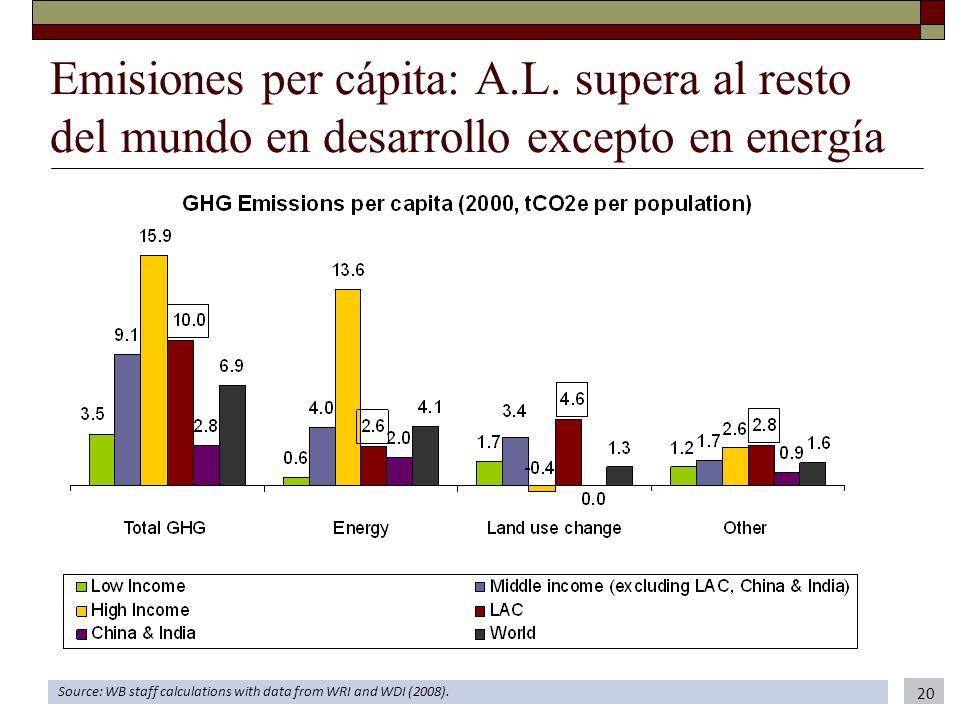 Emisiones per cápita: A.L. supera al resto del mundo en desarrollo excepto en energía Source: WB staff calculations with data from WRI and WDI (2008).