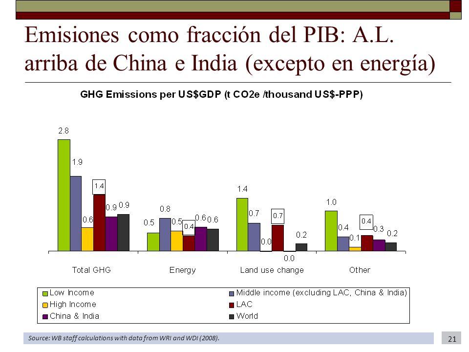 Emisiones como fracción del PIB: A.L. arriba de China e India (excepto en energía) Source: WB staff calculations with data from WRI and WDI (2008). 21