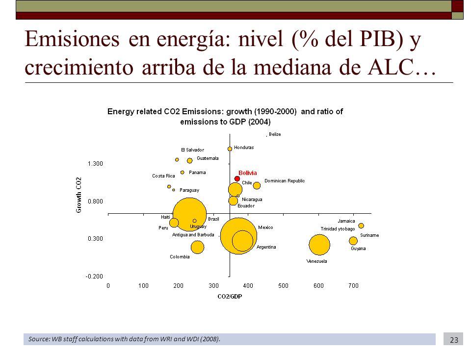 Emisiones en energía: nivel (% del PIB) y crecimiento arriba de la mediana de ALC… Source: WB staff calculations with data from WRI and WDI (2008). 23